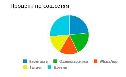 Какими социальными сигналами пользуются посетители сайтов